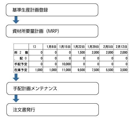 基準生産計画登録から発注までの流れ