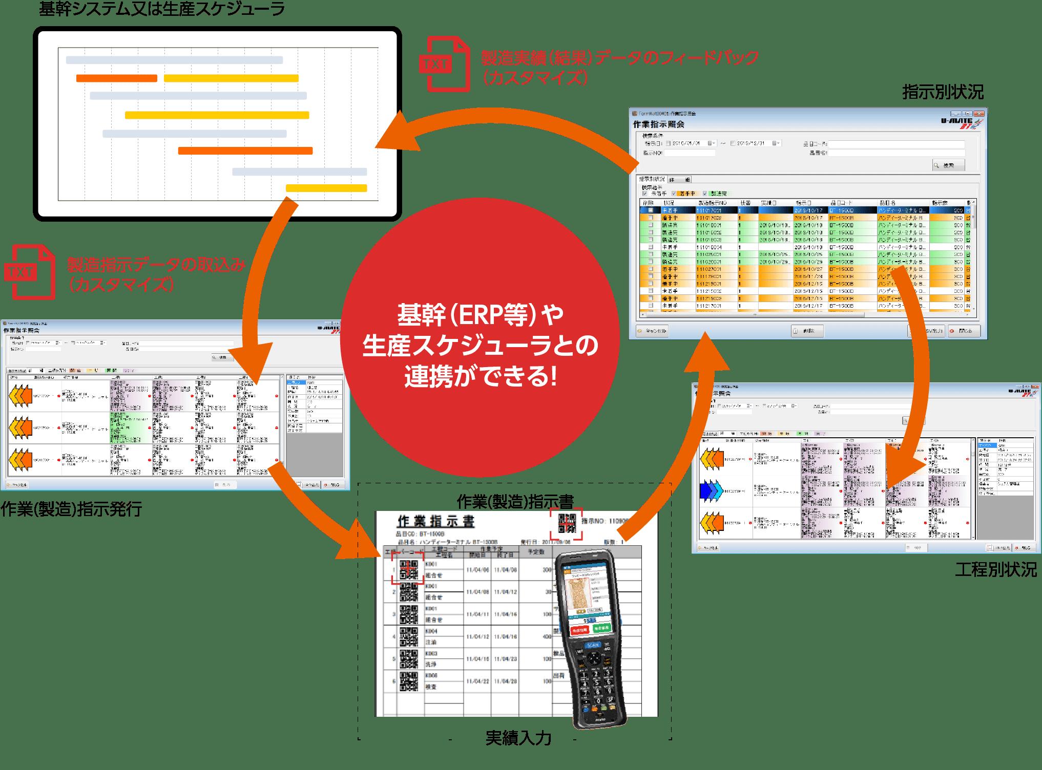 基幹システムとの連携